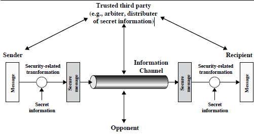 scambi di crittografia sicure