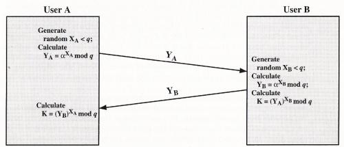 scambio crittografia del volume reale
