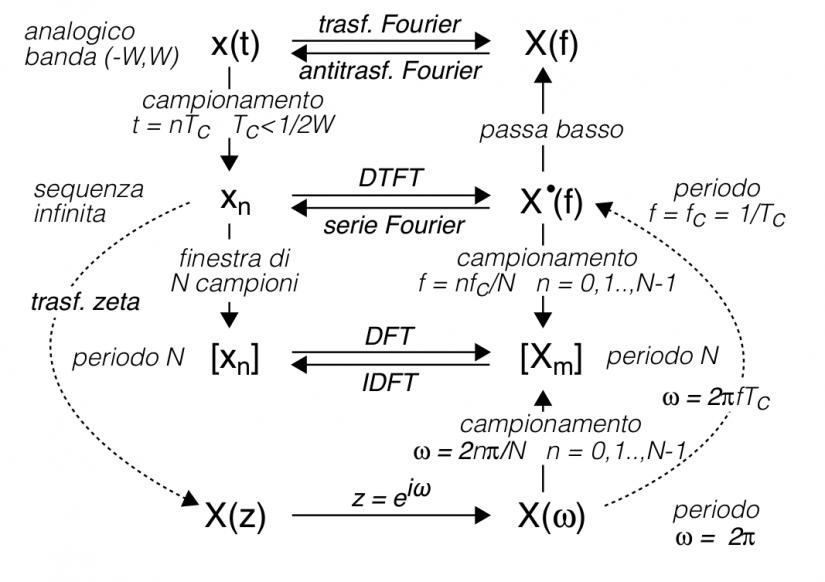 Relazione tra segnale e trasformata di Fourier discreta, DFT e trasformata zeta